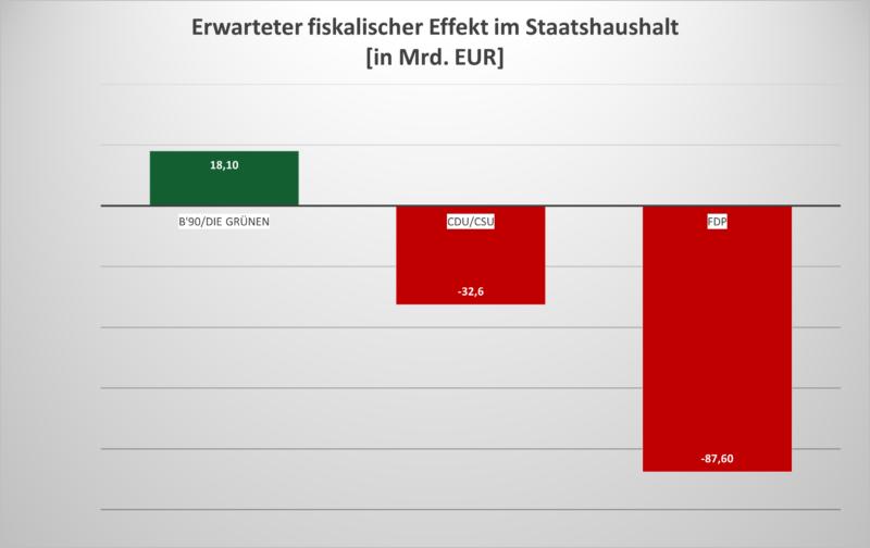 Be- und Entlastung des Staatshaushaltes nach Parteien.